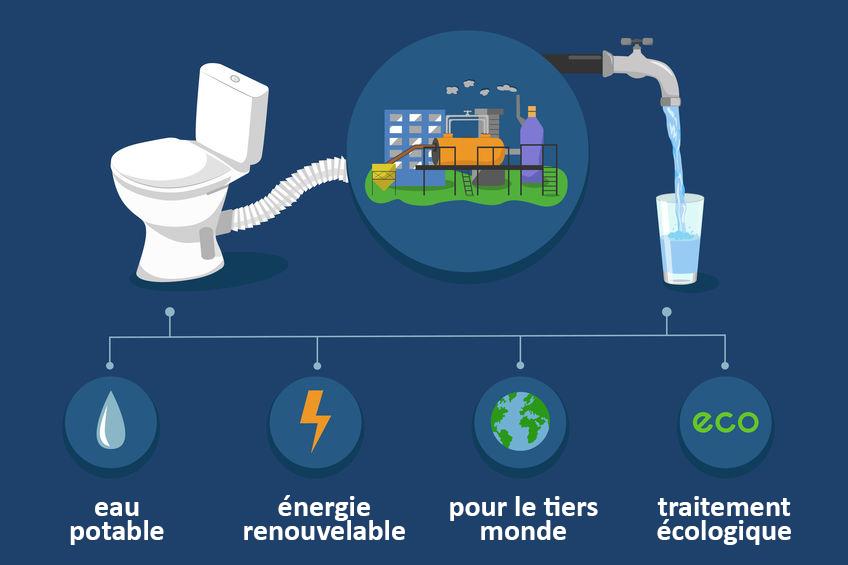 Evacuation eaux ménagères plombier Caen