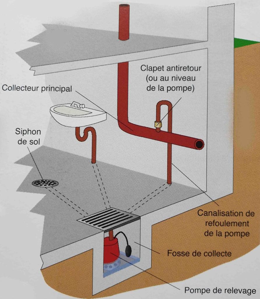 Installation pompe de relevage évacuation eaux usées plombier caen