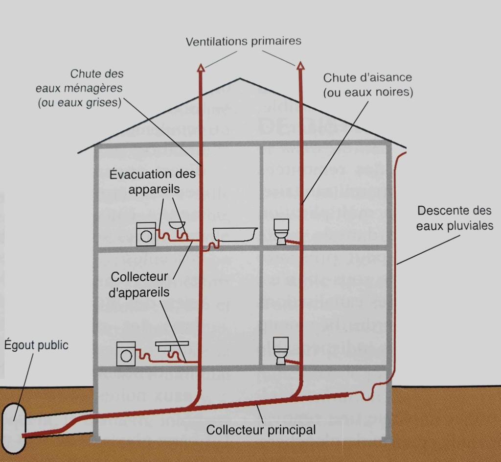 Réseau évacuation eaux usées plombier Caen